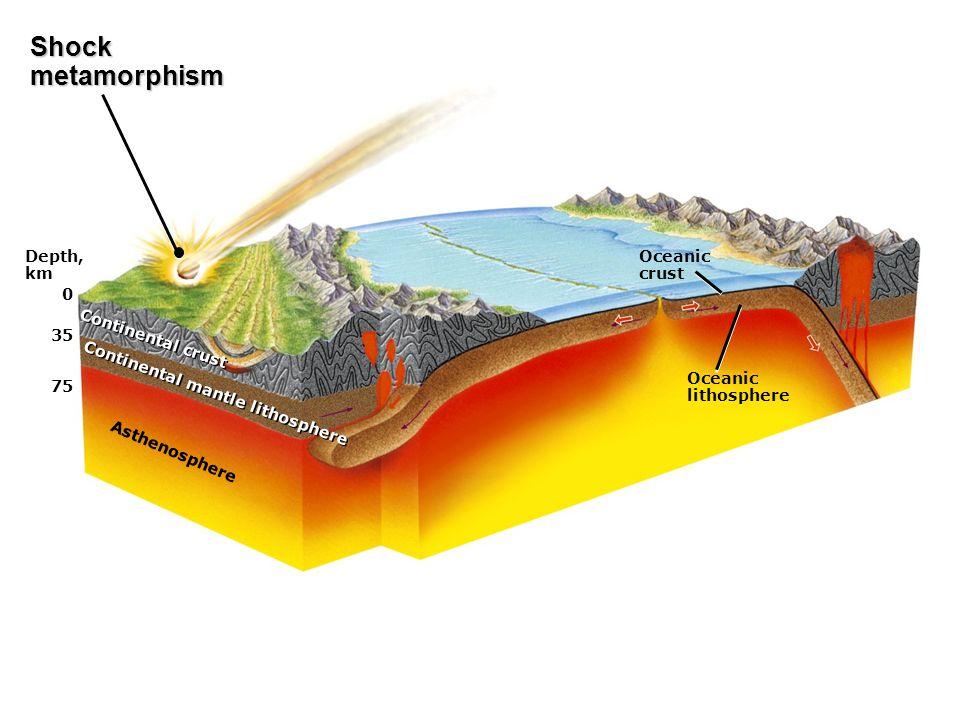 Depth, km 0 35 75 Asthenosphere Continental mantle lithosphere Continental crust Oceanic crust Oceanic lithosphere Shockmetamorphism