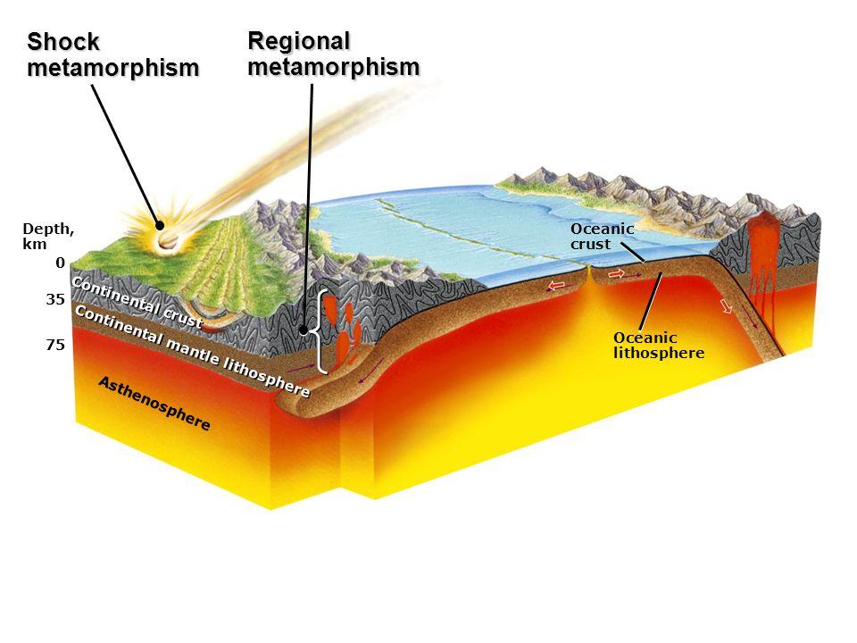 Depth, km 0 35 75 Asthenosphere Continental mantle lithosphere Continental crust Oceanic crust Oceanic lithosphere Shockmetamorphism Regionalmetamorphism