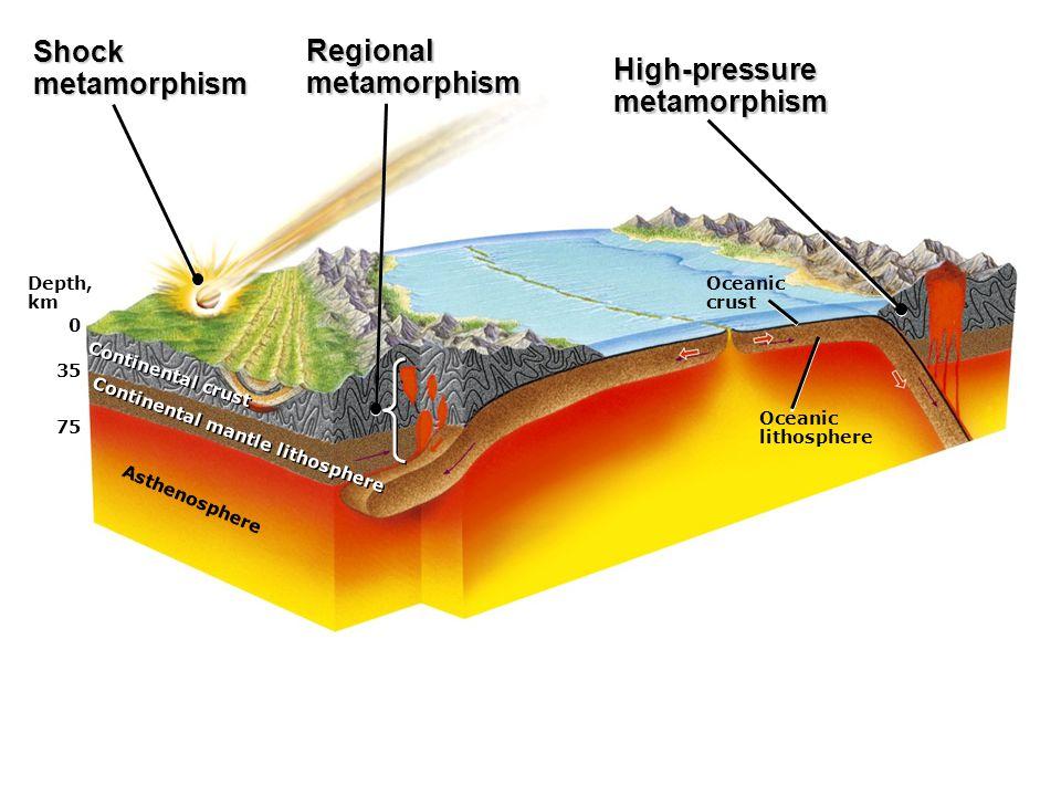 Depth, km 0 35 75 Asthenosphere Continental mantle lithosphere Continental crust Oceanic crust Oceanic lithosphere Shockmetamorphism Regionalmetamorphism High-pressuremetamorphism