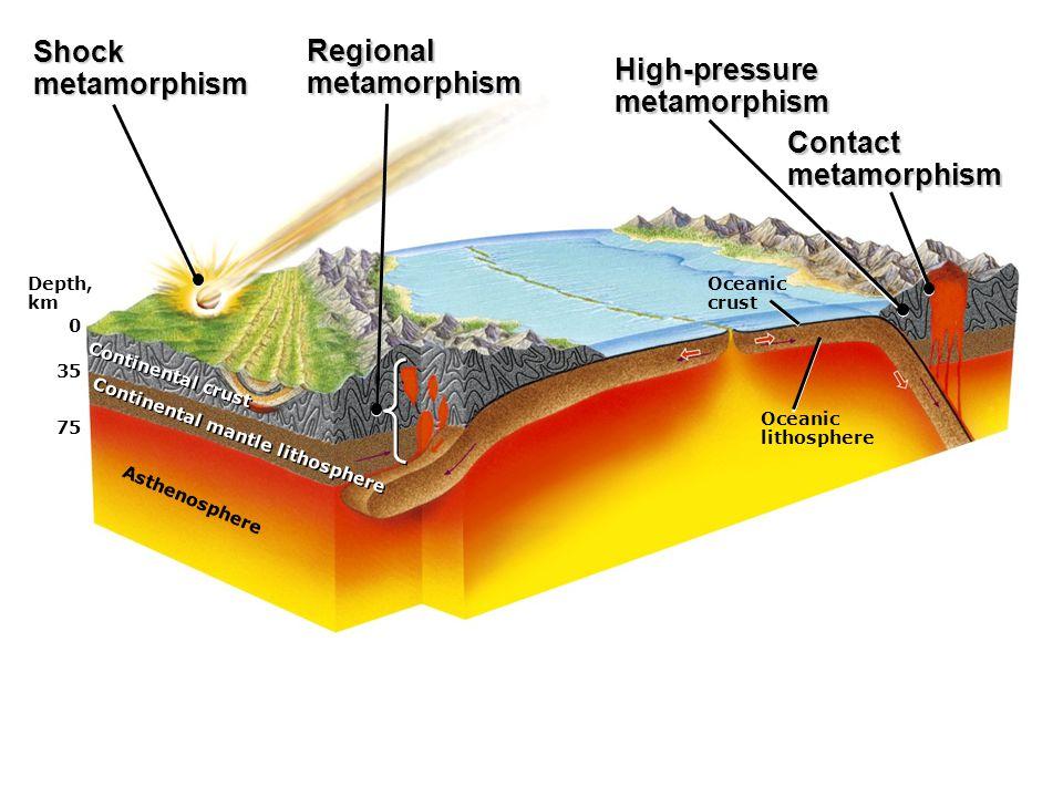 Depth, km 0 35 75 Asthenosphere Continental mantle lithosphere Continental crust Oceanic crust Oceanic lithosphere Shockmetamorphism Regionalmetamorphism High-pressuremetamorphism Contactmetamorphism
