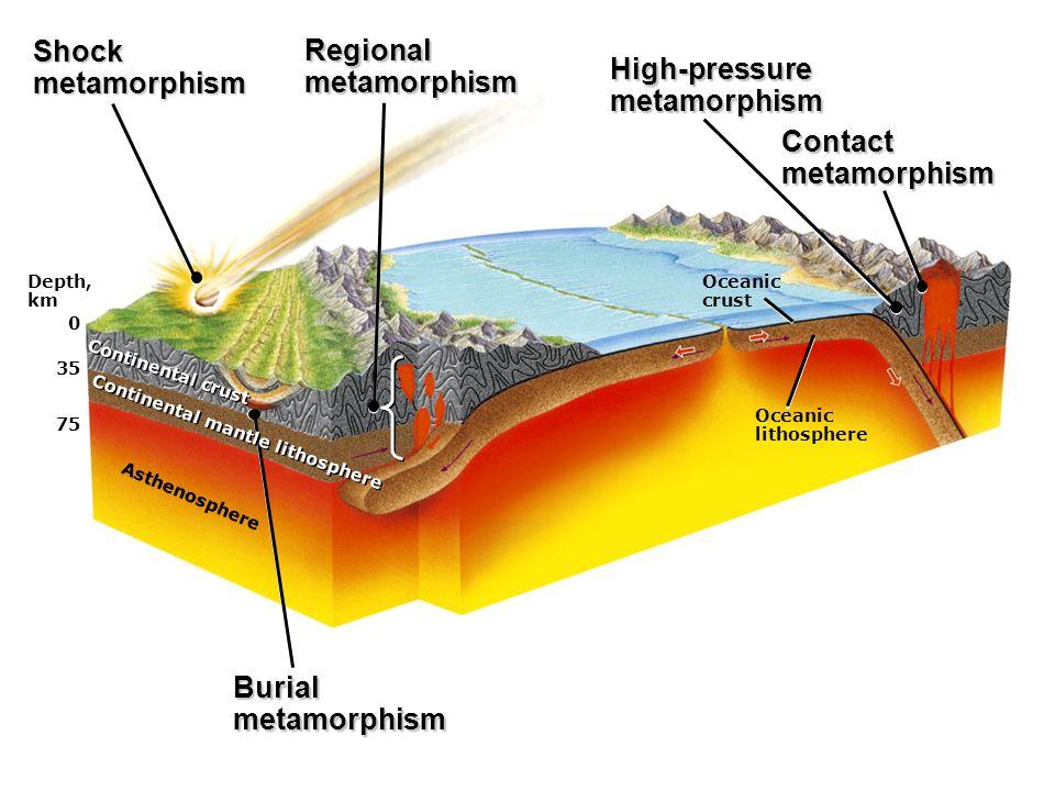 Depth, km 0 35 75 Asthenosphere Continental crust Oceanic crust Oceanic lithosphere Shockmetamorphism Regionalmetamorphism High-pressuremetamorphism Contactmetamorphism Burialmetamorphism Continental mantle lithosphere