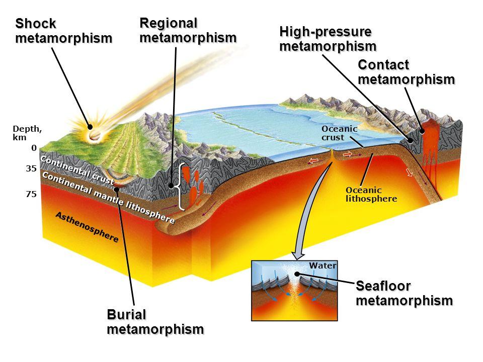 Depth, km 0 35 75 Asthenosphere Continental crust Oceanic crust Oceanic lithosphere Shockmetamorphism Regionalmetamorphism High-pressuremetamorphism Contactmetamorphism Burialmetamorphism Continental mantle lithosphere Water Seafloormetamorphism
