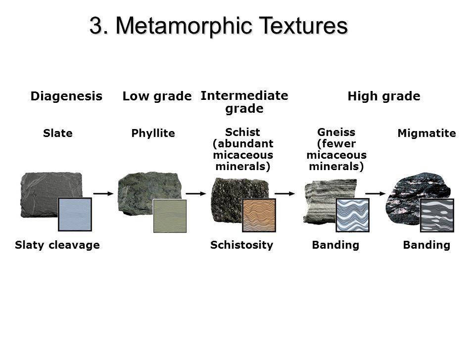 SlatePhyllite Schist (abundant micaceous minerals) Gneiss (fewer micaceous minerals) Migmatite Slaty cleavageSchistosityBanding DiagenesisLow grade Intermediate grade High grade 3.