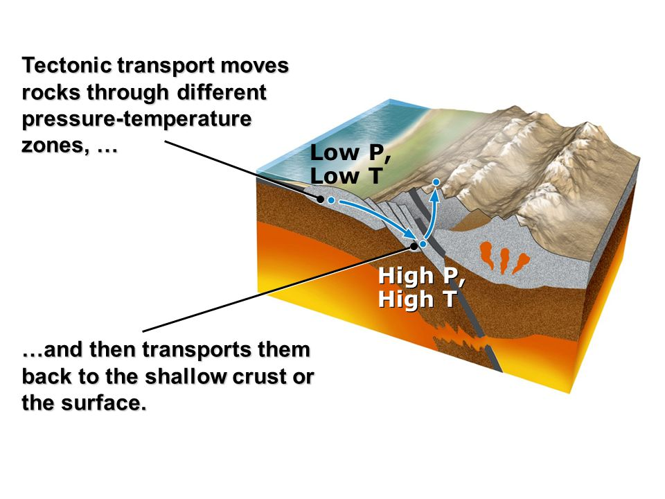 Low P, Low T High P, High T High P, High T Tectonic transport moves rocks through different pressure-temperature zones, … …and then transports them back to the shallow crust or the surface.