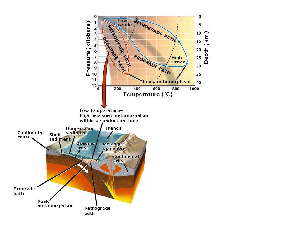Pressure (kilobars) Temperature (°C) Depth (km) RETROGRADE PATH PROGRADE PATH Low Grade High Grade RETROGRADE PATH PROGRADE PATH Peak metamorphism Low temperature– high pressure metamorphism within a subduction zone Continental crust Shelf sediment Shelf sediment Deep-ocean sediment Deep-ocean sediment Oceanic crust Oceanic crust Trench Mélange ophiolites Mélange ophiolites Prograde path Peak metamorphism Retrograde path Continental crust Continental crust