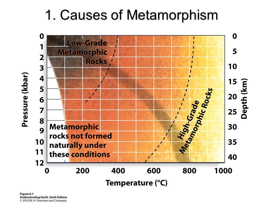 1. Causes of Metamorphism