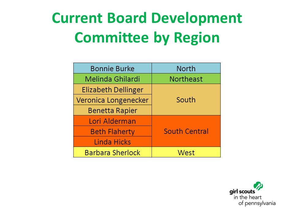 Current Board Development Committee by Region Bonnie BurkeNorth Melinda GhilardiNortheast Elizabeth Dellinger South Veronica Longenecker Benetta Rapie