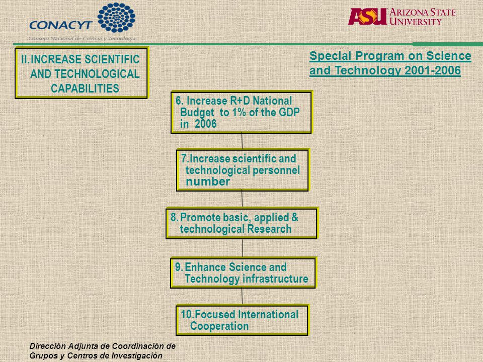 Dirección Adjunta de Coordinación de Grupos y Centros de Investigación 7.Increase scientific and technological personnel number 6. Increase R+D Nation