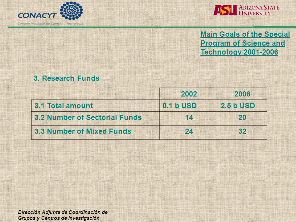 Dirección Adjunta de Coordinación de Grupos y Centros de Investigación 3. Research Funds 20022006 3.1 Total amount0.1 b USD2.5 b USD 3.2 Number of Sec