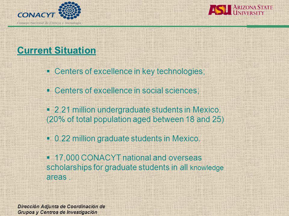 Dirección Adjunta de Coordinación de Grupos y Centros de Investigación  Centers of excellence in key technologies;  Centers of excellence in social sciences;  2.21 million undergraduate students in Mexico.