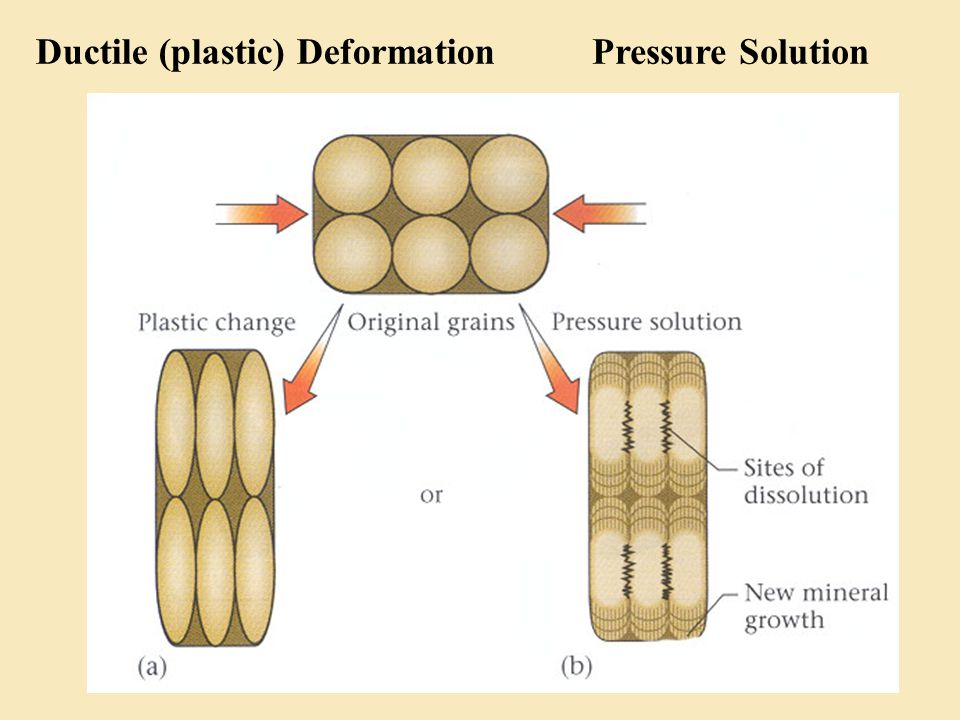Ductile (plastic) DeformationPressure Solution