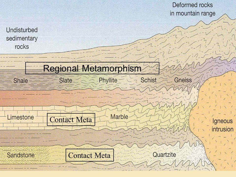 Regional Metamorphism Contact Meta