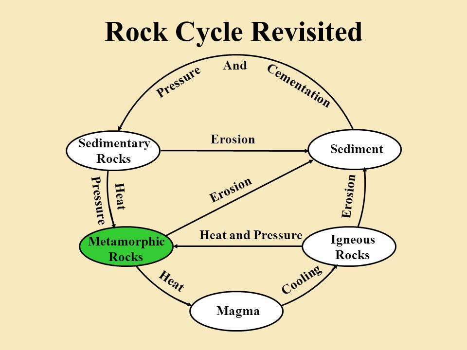 Rock Cycle Revisited Sedimentary Rocks Igneous Rocks Metamorphic Rocks Magma Sediment Pressure And Cementation Erosion Heat and Pressure Cooling Heat Pressure Erosion