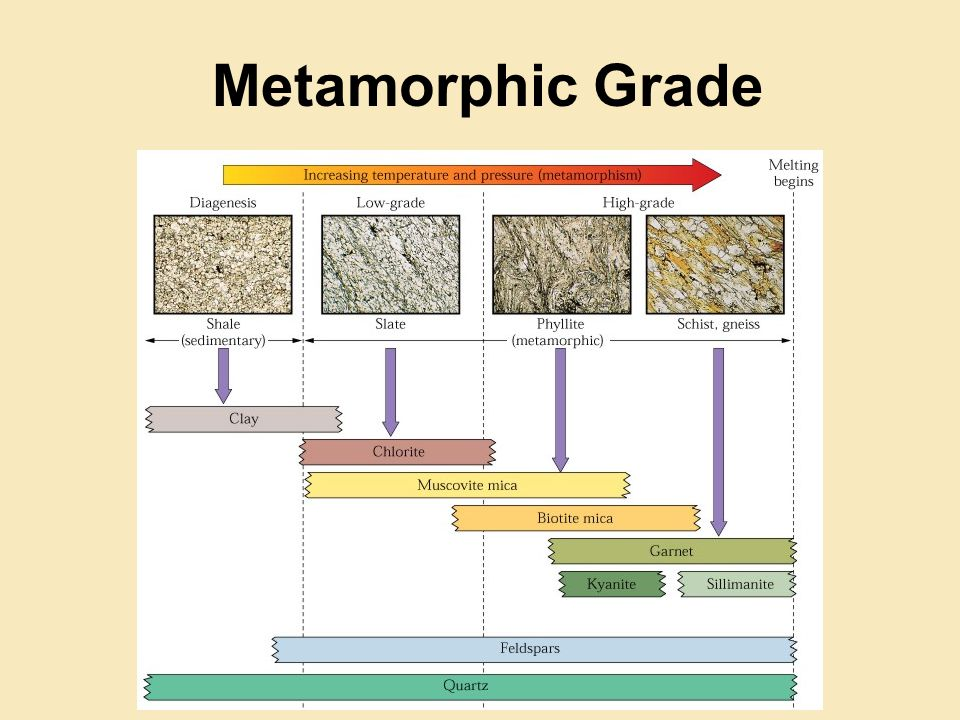 Low Grade Metamorphism Example: Slate forms at low temperature and pressure microscopic crystals dull luster clay and mica minerals foliated