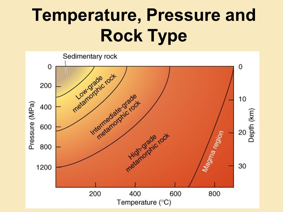 Temperature, Pressure and Rock Type