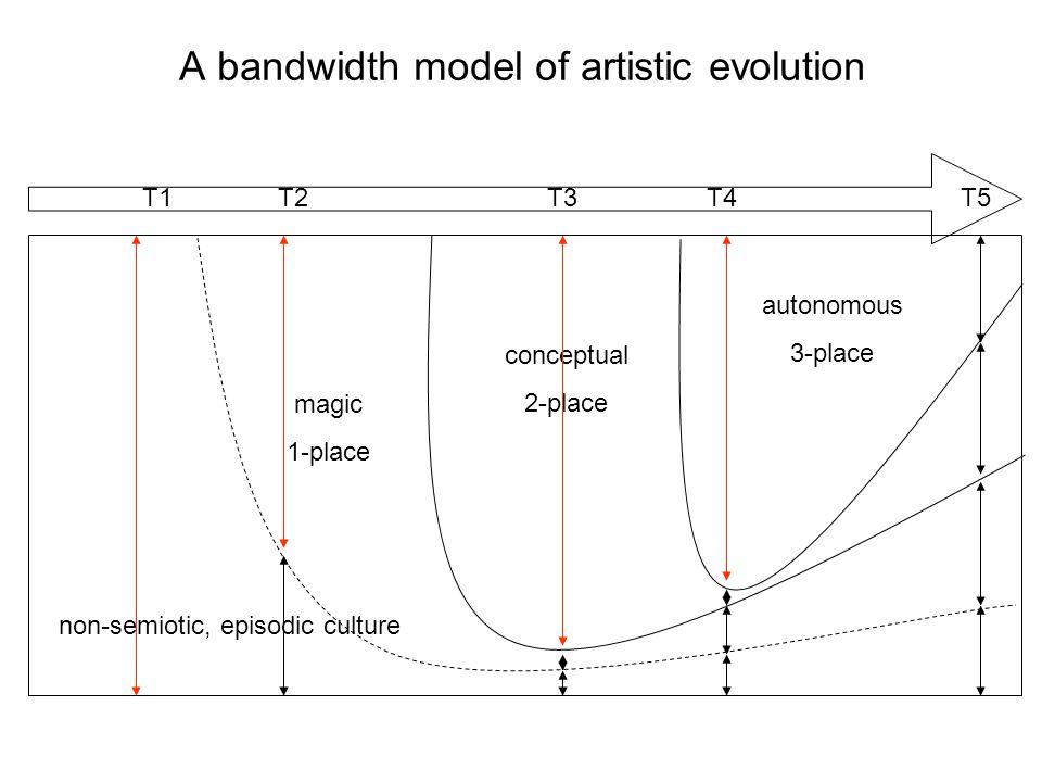 A bandwidth model of artistic evolution autonomous 3-place conceptual 2-place magic 1-place non-semiotic, episodic culture T1 T2 T3 T4 T5