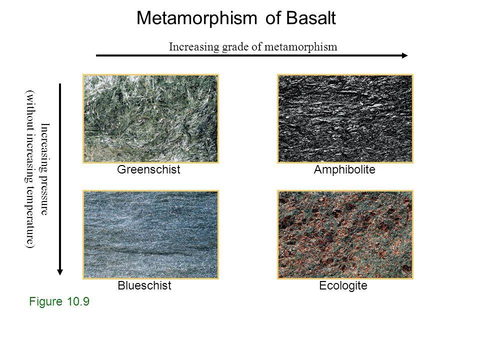 Figure 10.9 GreenschistAmphibolite BlueschistEcologite Increasing grade of metamorphism Increasing pressure (without increasing temperature) Metamorphism of Basalt
