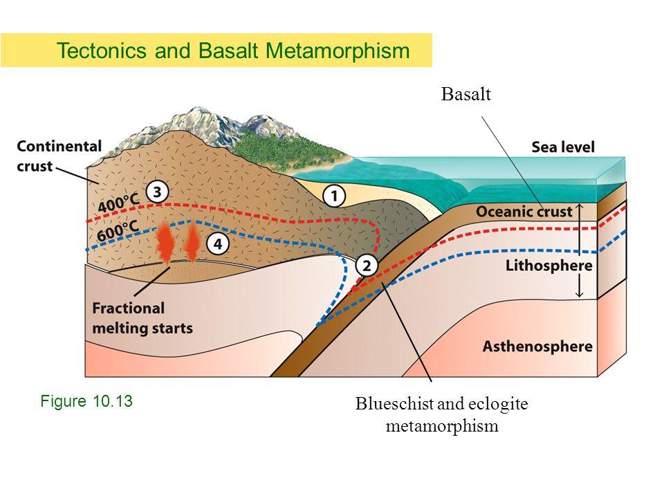 Tectonics and Basalt Metamorphism Figure 10.13 Blueschist and eclogite metamorphism Basalt