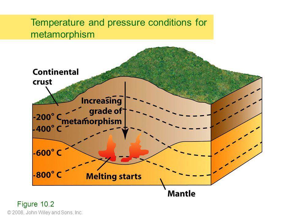 © 2008, John Wiley and Sons, Inc. Temperature and pressure conditions for metamorphism Figure 10.2