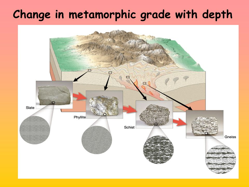 Change in metamorphic grade with depth