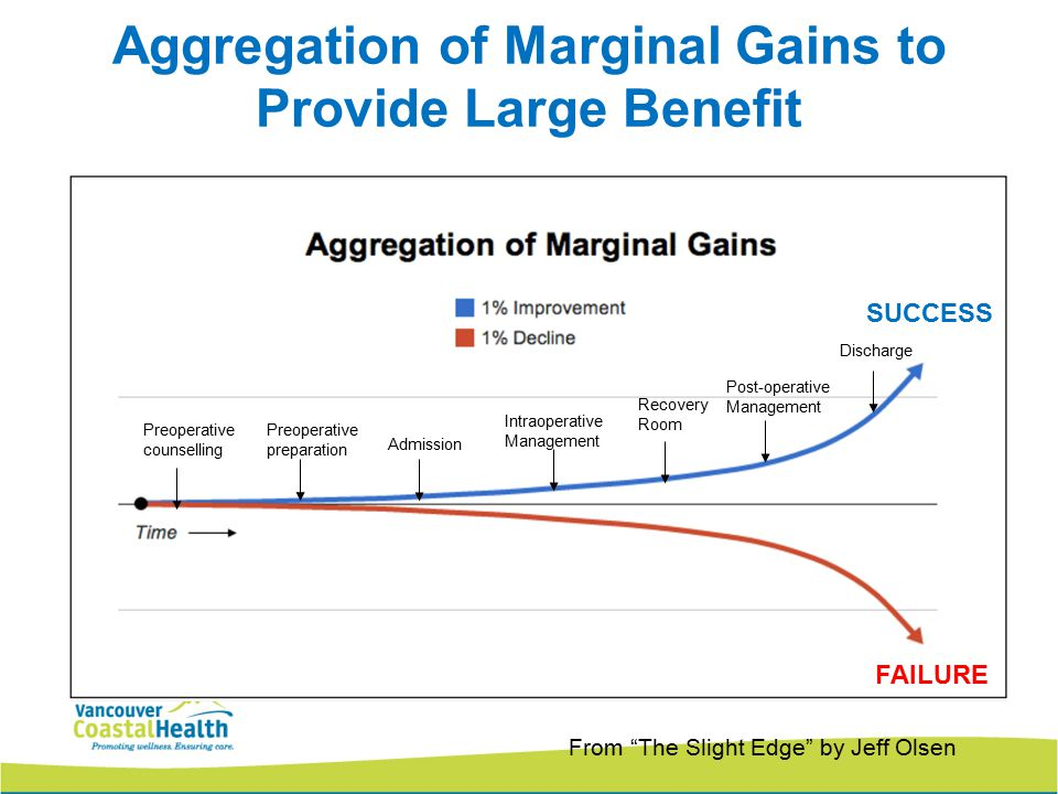 Aggregation of Marginal Gains to Provide Large Benefit From The Slight Edge by Jeff Olsen Preoperative counselling Preoperative preparation Admission Intraoperative Management Recovery Room Post-operative Management Discharge SUCCESS FAILURE