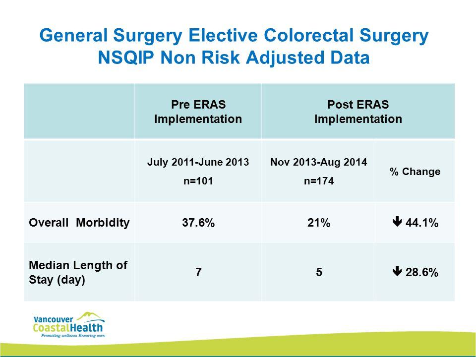 Pre ERAS Implementation Post ERAS Implementation July 2011-June 2013 n=101 Nov 2013-Aug 2014 n=174 % Change Overall Morbidity37.6%21%  44.1% Median L