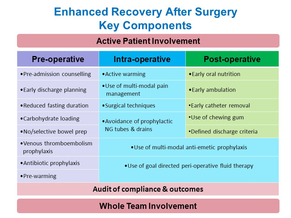 Enhanced Recovery After Surgery Key Components Pre-operativeIntra-operativePost-operative Pre-admission counsellingActive warmingEarly oral nutrition Early discharge planning Use of multi-modal pain management Early ambulation Reduced fasting durationSurgical techniques Early catheter removal Carbohydrate loading Avoidance of prophylactic NG tubes & drains Use of chewing gum No/selective bowel prep Defined discharge criteria Venous thromboembolism prophylaxis Use of multi-modal anti-emetic prophylaxis Antibiotic prophylaxis Use of goal directed peri-operative fluid therapy Pre-warming Audit of compliance & outcomes Active Patient Involvement Whole Team Involvement