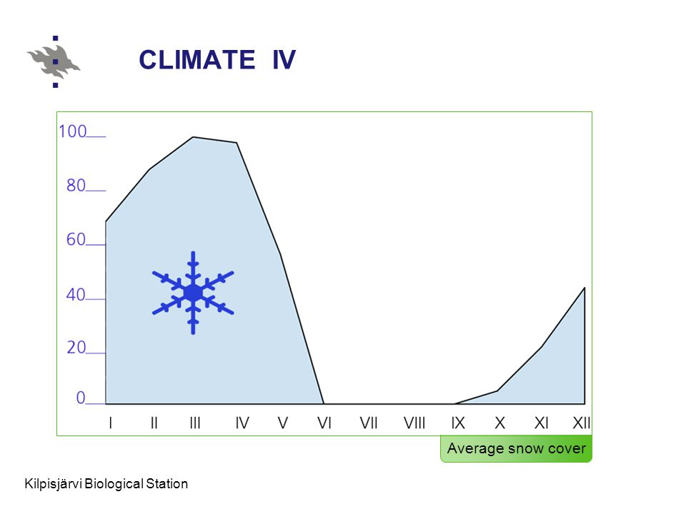 Kilpisjärvi Biological Station CLIMATE IV Average snow cover