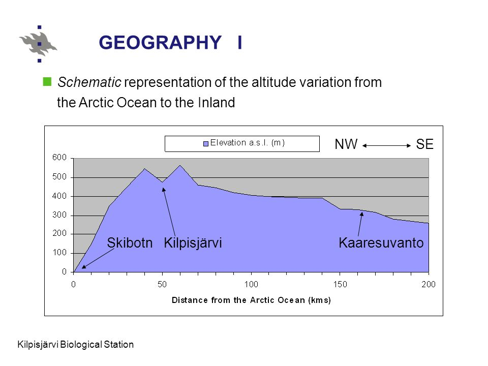 Kilpisjärvi Biological Station GEOGRAPHY I SkibotnKilpisjärviKaaresuvanto Schematic representation of the altitude variation from the Arctic Ocean to the Inland NWSE