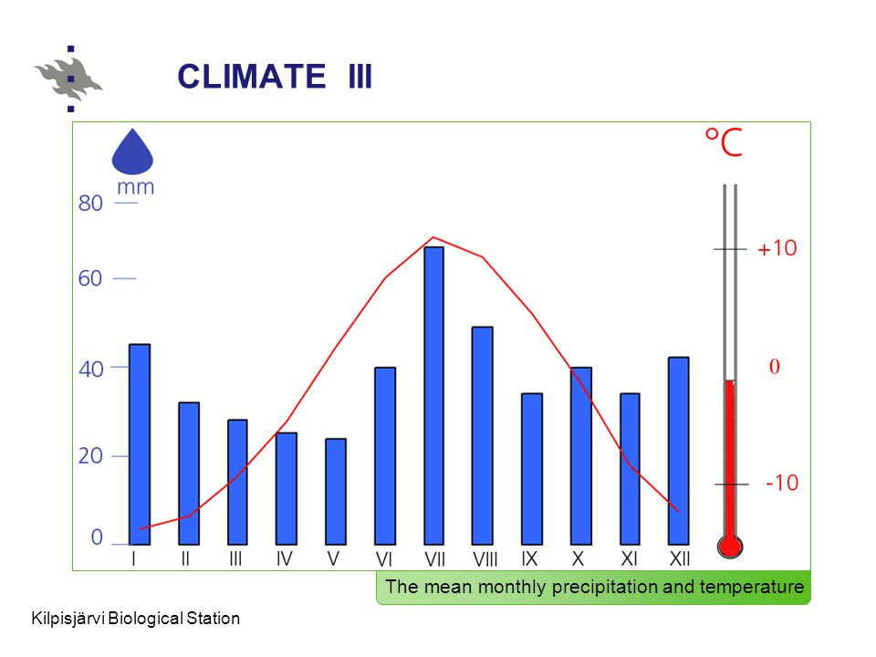 Kilpisjärvi Biological Station CLIMATE III The mean monthly precipitation and temperature