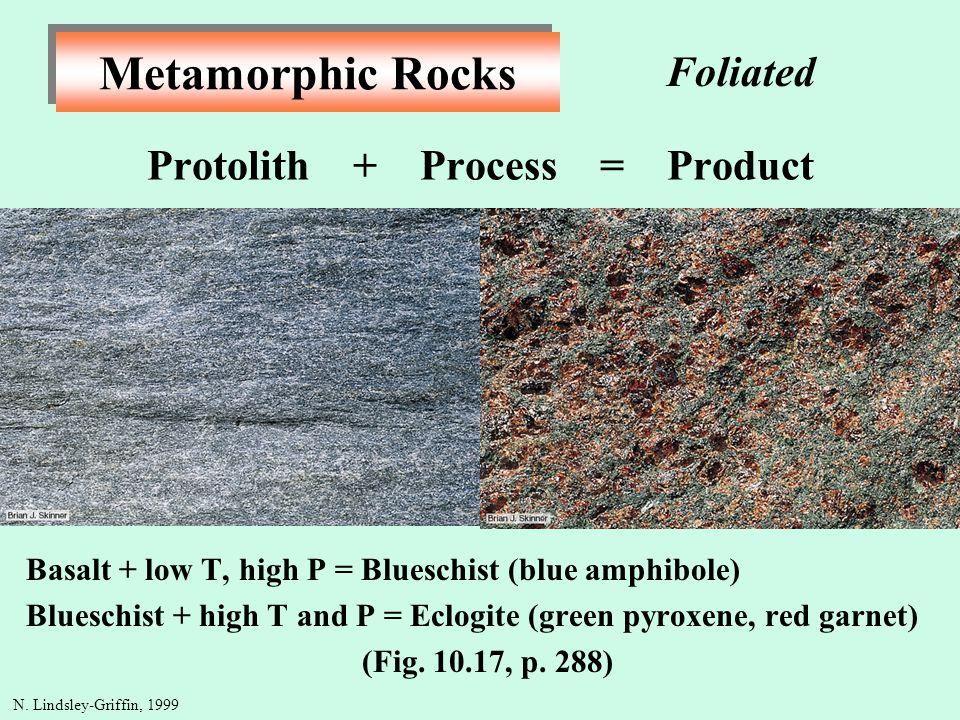 Metamorphic Rocks Protolith + Process = Product Basalt + low T, high P = Blueschist (blue amphibole) Blueschist + high T and P = Eclogite (green pyrox