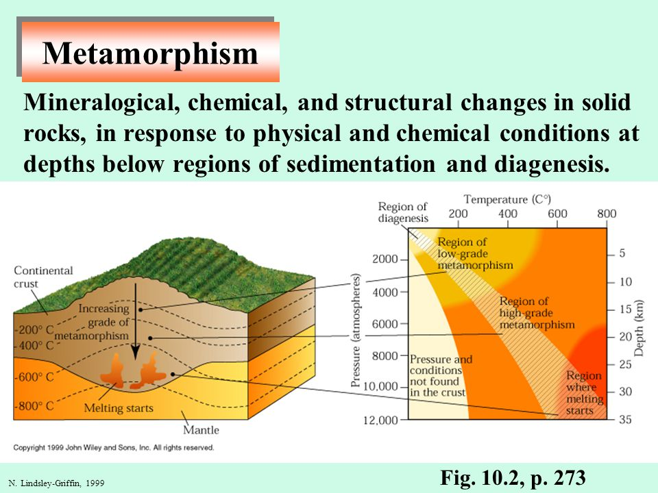 N. Lindsley-Griffin, 1999 Metamorphism Mineralogical, chemical, and structural changes in solid rocks, in response to physical and chemical conditions