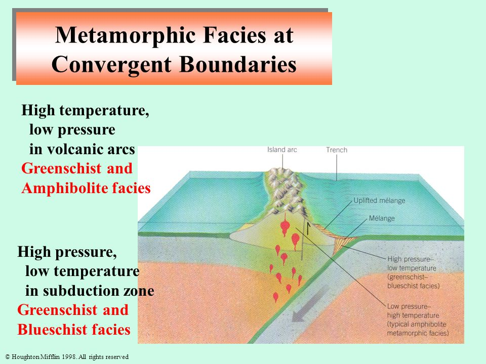 © Houghton Mifflin 1998. All rights reserved High pressure, low temperature in subduction zone Greenschist and Blueschist facies High temperature, low