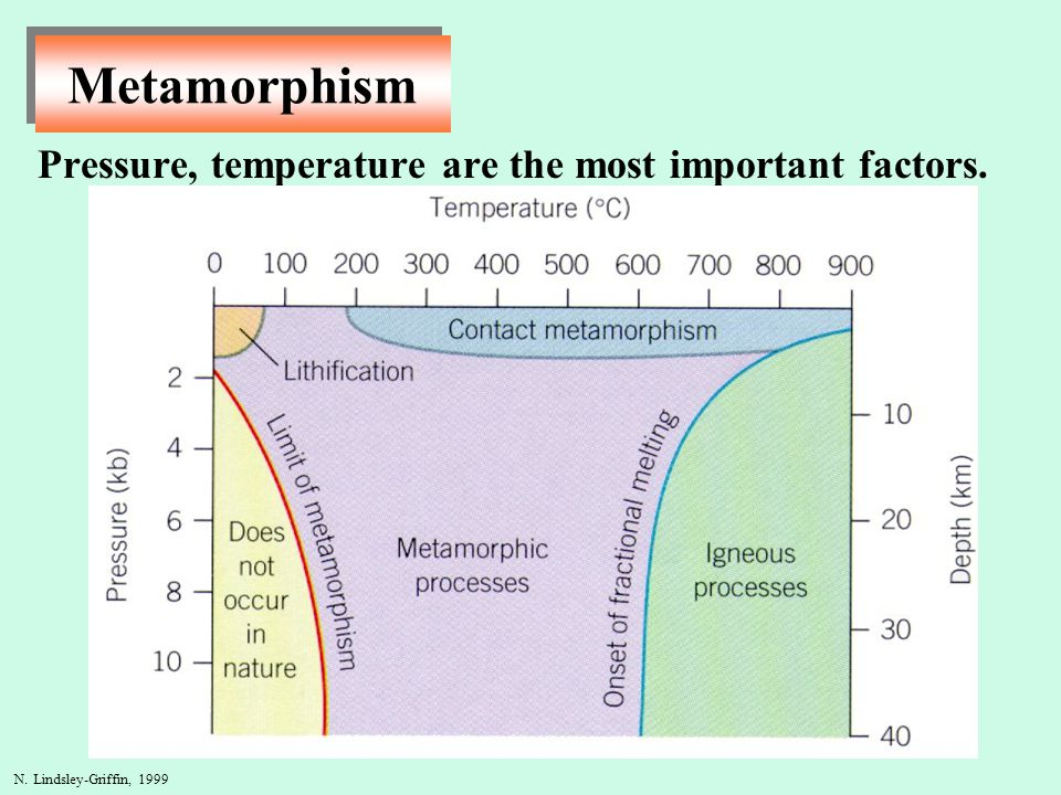 N. Lindsley-Griffin, 1999 Metamorphism Pressure, temperature are the most important factors.