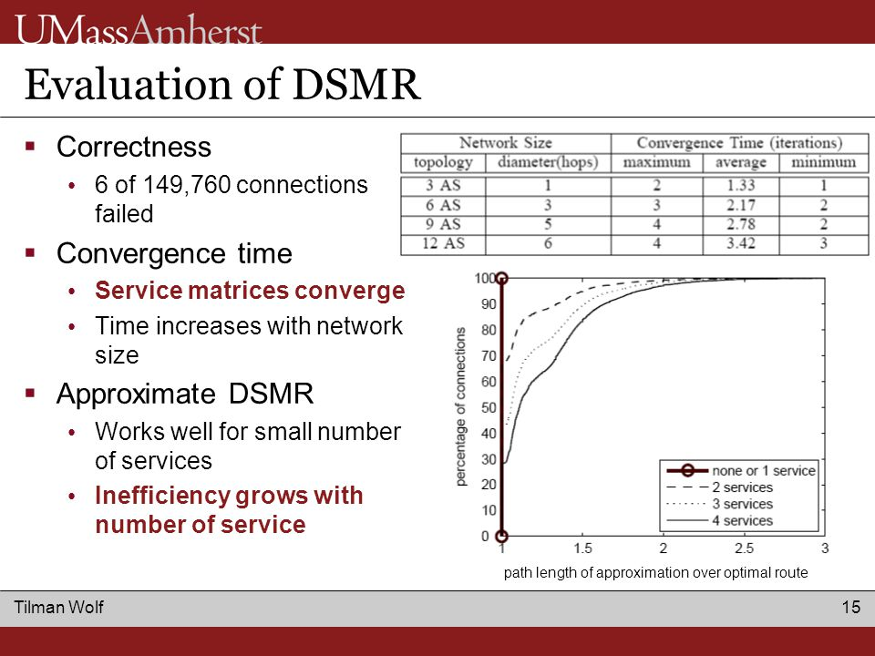 Tilman Wolf 15 Evaluation of DSMR  Correctness 6 of 149,760 connections failed  Convergence time Service matrices converge Time increases with network size  Approximate DSMR Works well for small number of services Inefficiency grows with number of service path length of approximation over optimal route