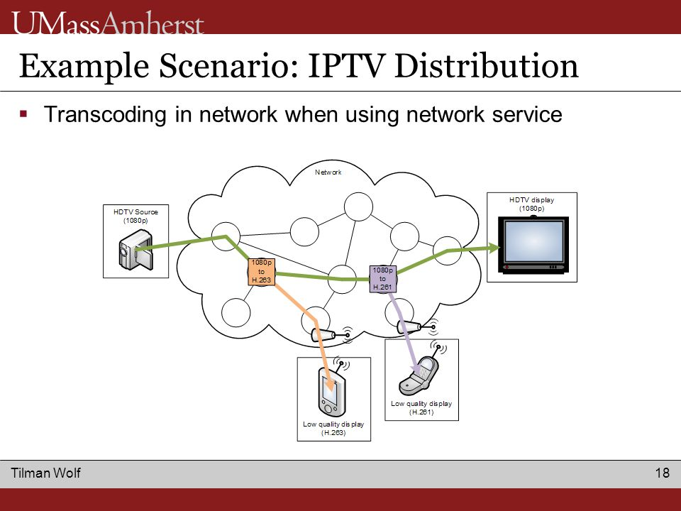Tilman Wolf 18 Example Scenario: IPTV Distribution  Transcoding in network when using network service