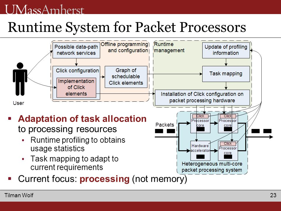 Tilman Wolf 23 Runtime System for Packet Processors  Adaptation of task allocation to processing resources Runtime profiling to obtains usage statistics Task mapping to adapt to current requirements  Current focus: processing (not memory)
