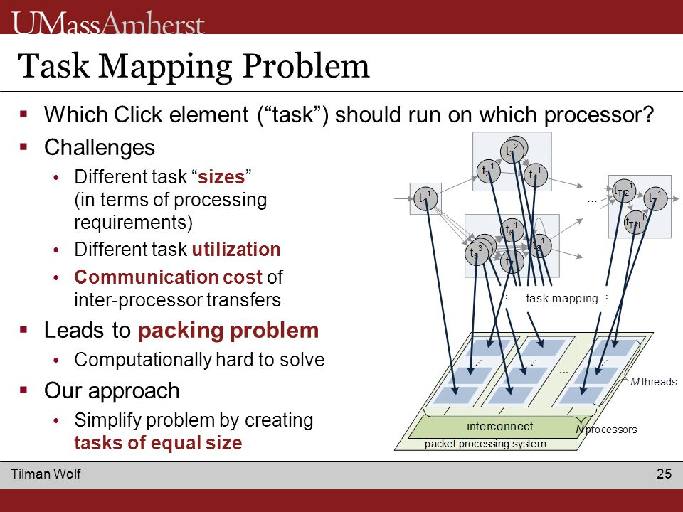 Tilman Wolf 25 Task Mapping Problem  Which Click element ( task ) should run on which processor.