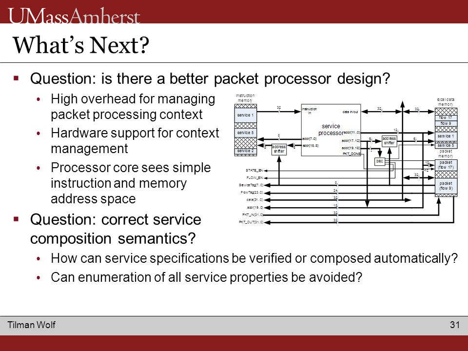 Tilman Wolf 31 What's Next.  Question: is there a better packet processor design.