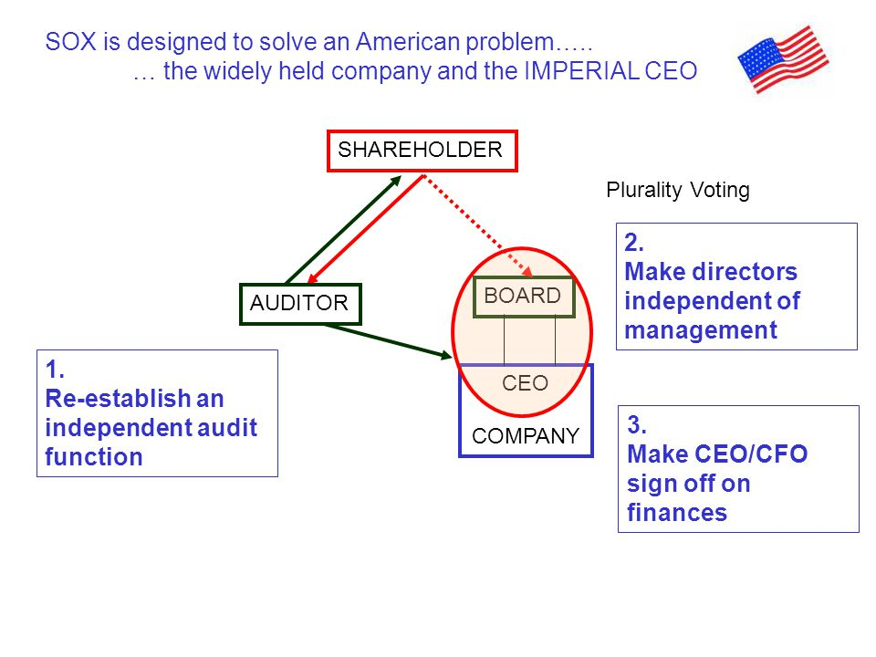 CEO COMPANY BOARD SHAREHOLDER Plurality Voting Chair/CEO AUDITOR SOX is designed to solve an American problem….. … the widely held company and the IMP