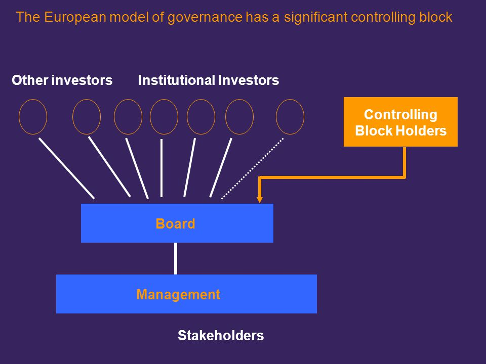 220101LNZXL492TSMW-P1 The European model of governance has a significant controlling block Controlling Block Holders Institutional Investors Board Man