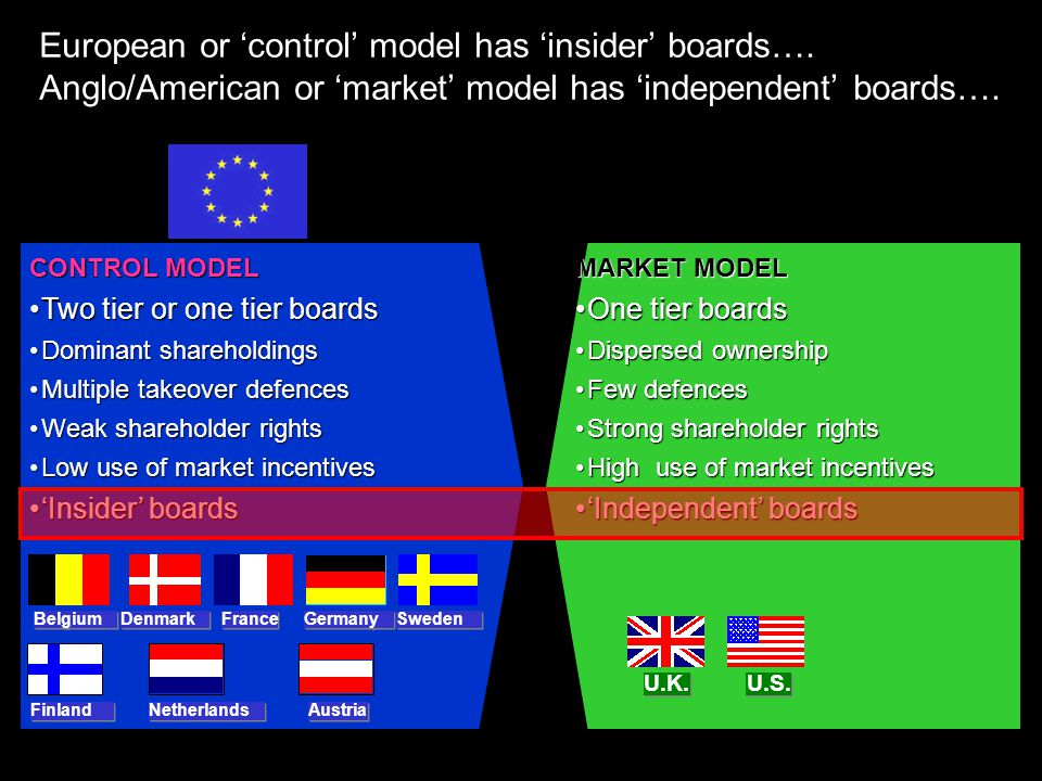 European or 'control' model has 'insider' boards….