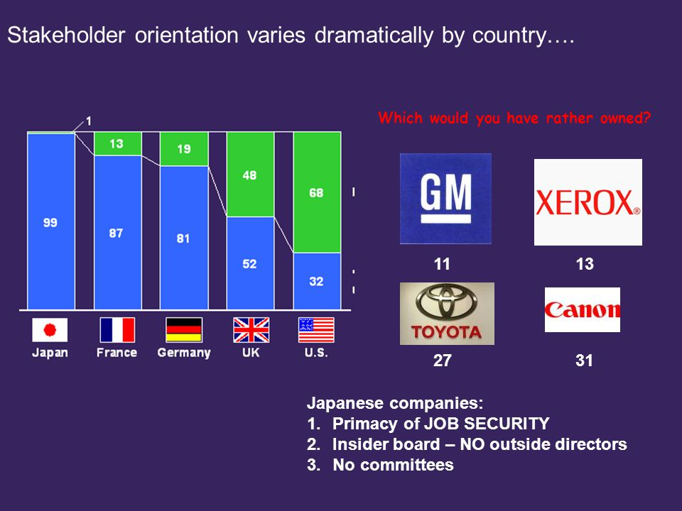 220101LNZXL492TSMW-P2 Stakeholder orientation varies dramatically by country…. Which would you have rather owned? Japanese companies: 1.Primacy of JOB