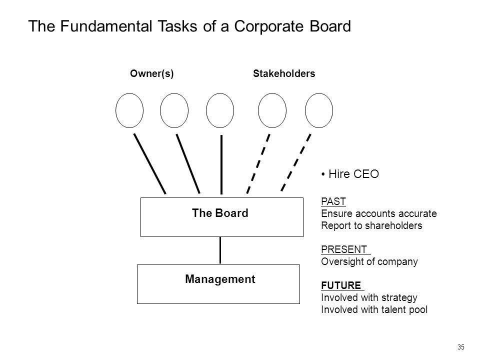 35 Owner(s) Stakeholders The Board Hire CEO PAST Ensure accounts accurate Report to shareholders PRESENT Oversight of company FUTURE Involved with str