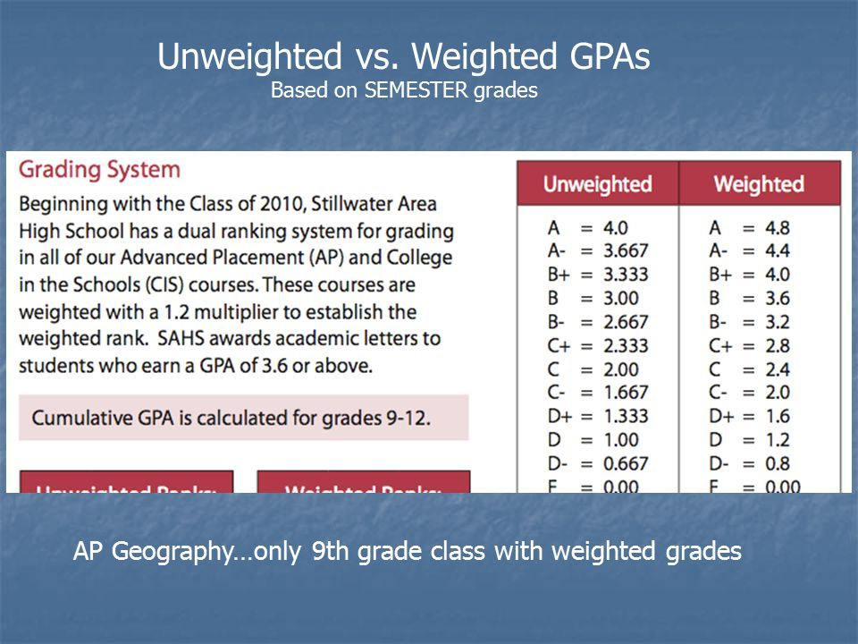 Unweighted vs. Weighted GPAs Based on SEMESTER grades AP Geography…only 9th grade class with weighted grades