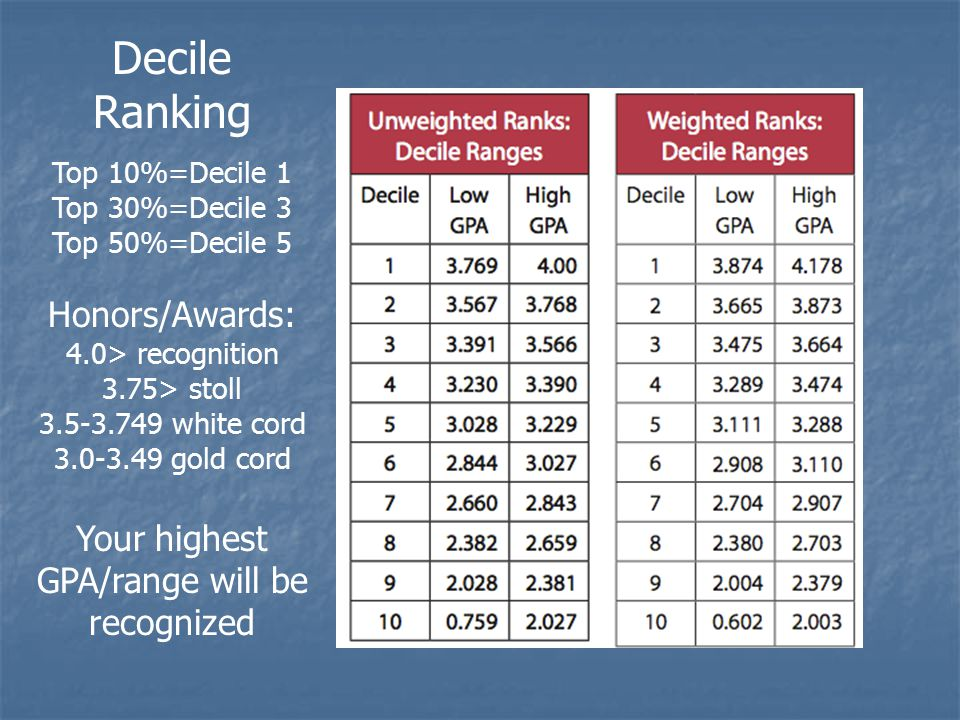 Decile Ranking Top 10%=Decile 1 Top 30%=Decile 3 Top 50%=Decile 5 Honors/Awards: 4.0> recognition 3.75> stoll 3.5-3.749 white cord 3.0-3.49 gold cord