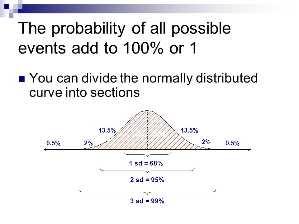 The probability of all possible events add to 100% or 1 You can divide the normally distributed curve into sections 34% 1 sd = 68% 2 sd = 95% 13.5% 0.5% 2% 3 sd = 99%