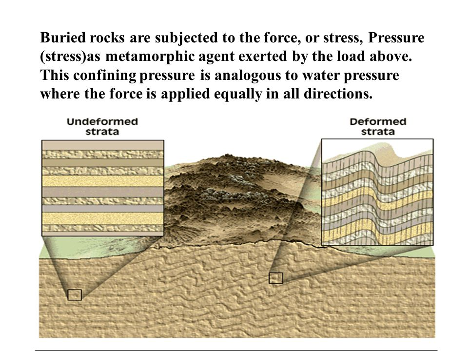 Buried rocks are subjected to the force, or stress, Pressure (stress)as metamorphic agent exerted by the load above. This confining pressure is analog