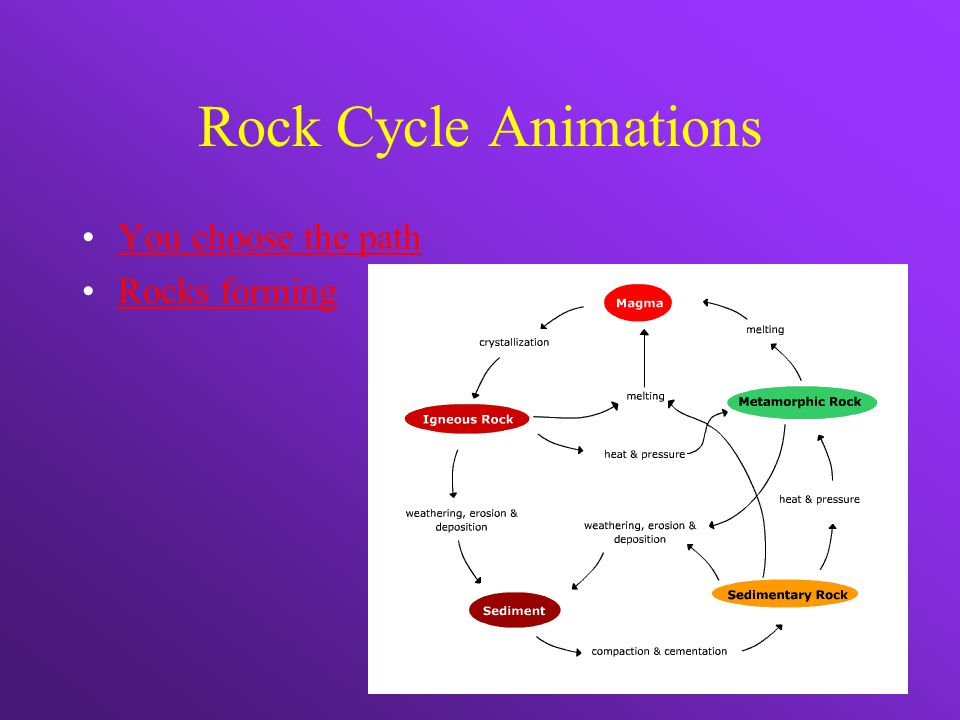 Rock Cycle Animations You choose the path Rocks forming