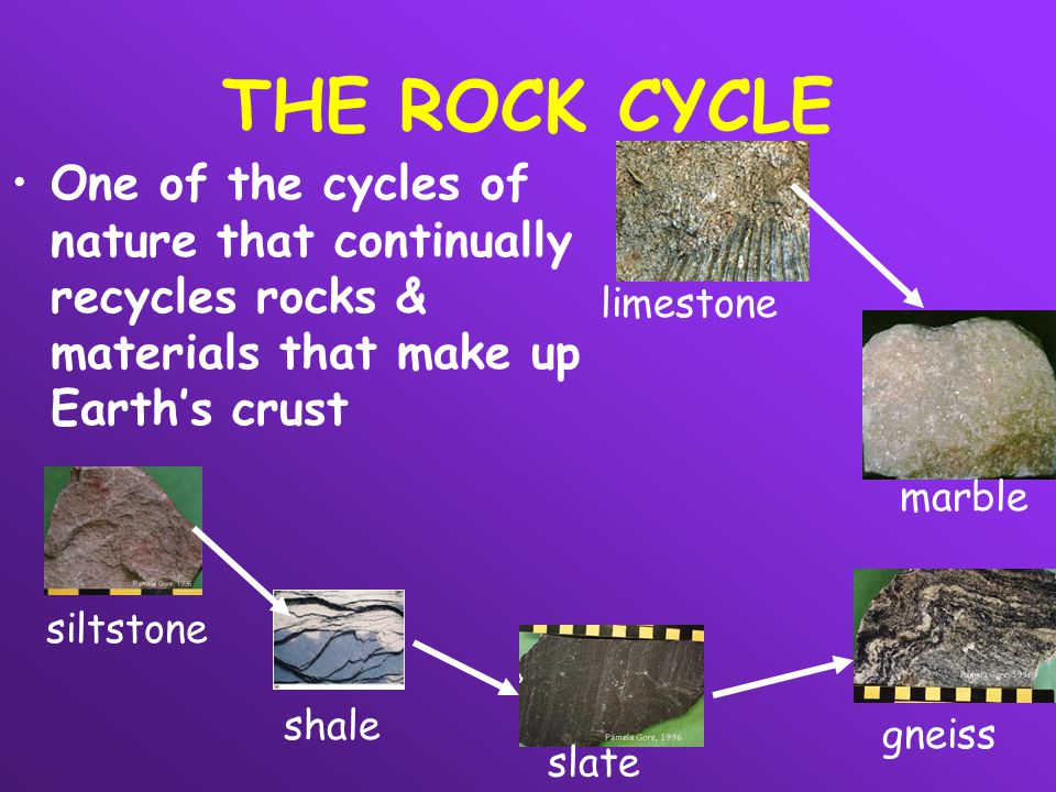 THE ROCK CYCLE One of the cycles of nature that continually recycles rocks & materials that make up Earth's crust siltstone slate gneiss limestone mar